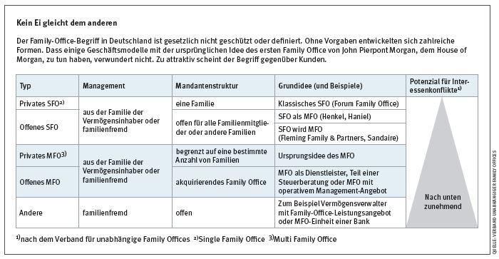 Family offices deutschland
