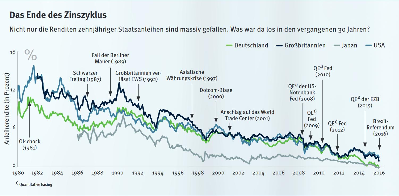 Gibt es Zinszyklen? Ließe sich daraus die Zinswende bestimmen?