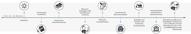 Mezzanine-Investments im Zeitablauf