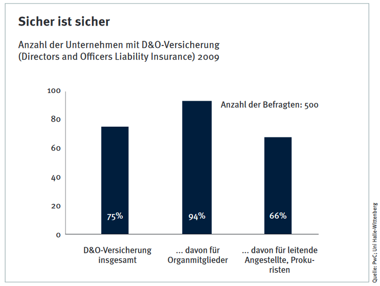 D&O Versicherung, Haftungsrisiken, Verteilung
