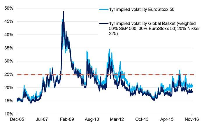 Entwicklung der impliziten Ein-Jahres-Volatilität