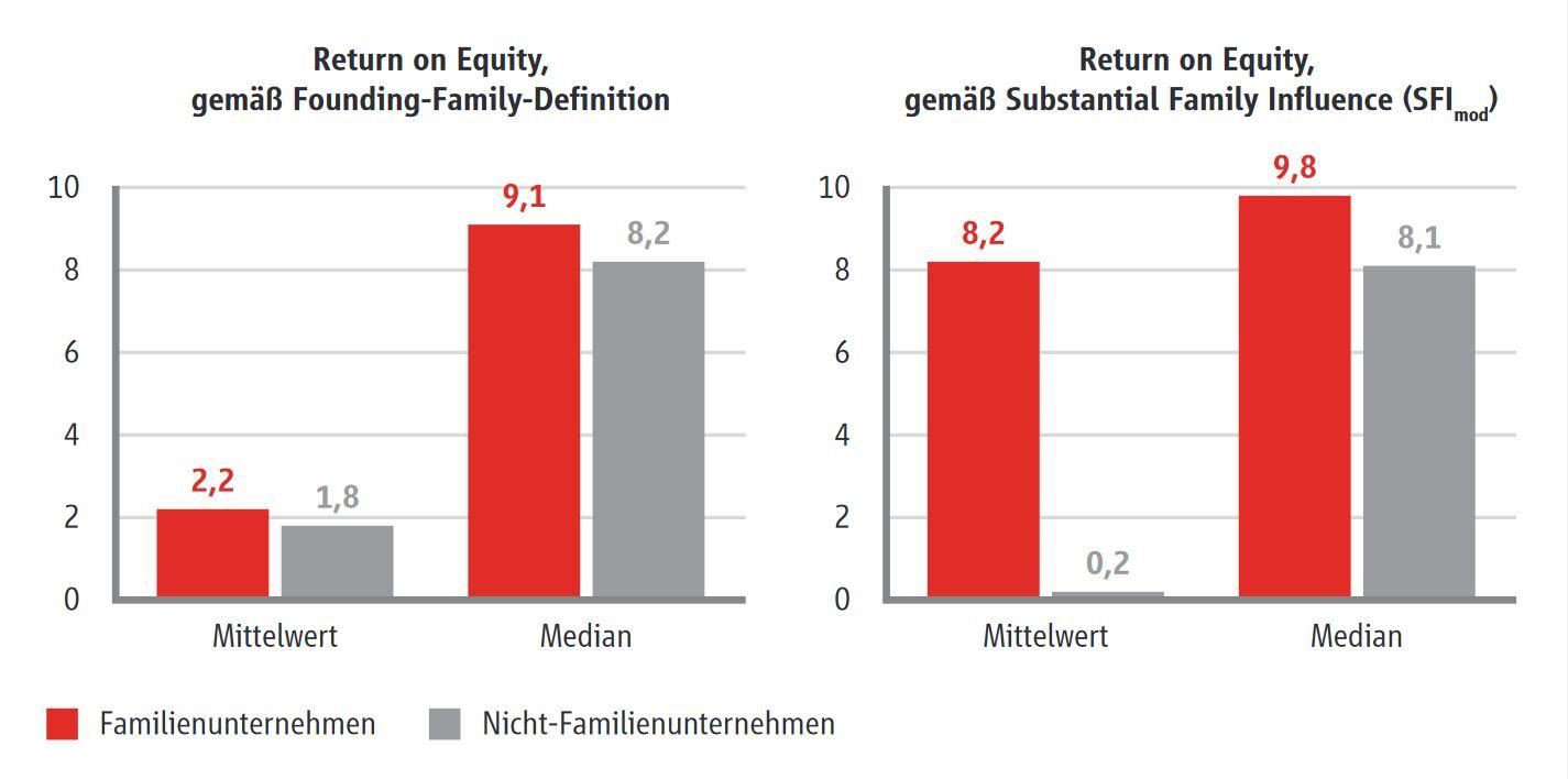 Je mehr Einfluss, desto besser: Börsennotierte Familienunternehmen wirtschaften solider   private-banking-magazin.de