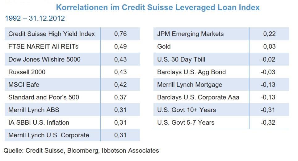 Korrelationen von Senior Loans mit anderen Assetklassen