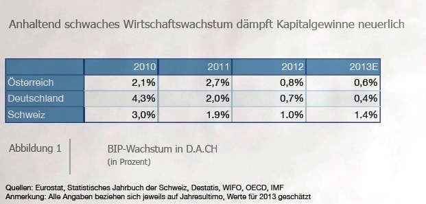 Bildstrecke: Millionäre in Deutschland, Österreich und der Schweiz: Sie werden immer reicher
