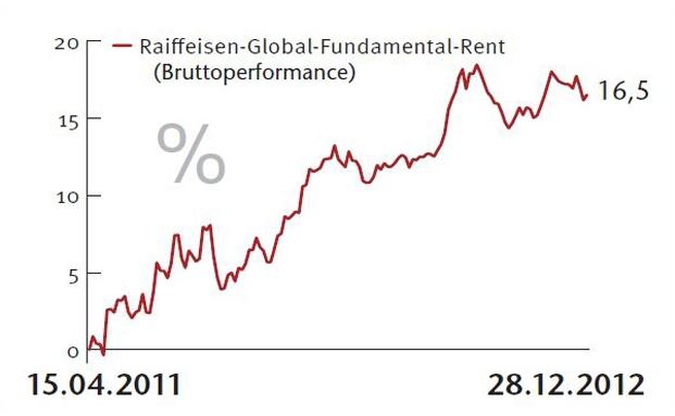 Raiffeisen-Global-Fundamental-Rent: Starke Staaten und Währungen gesucht|© Quelle Bloomberg