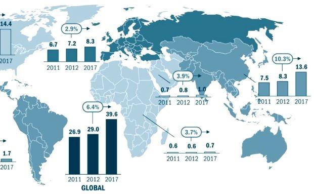 Entwicklung des globalen Wohlstands nach Regionen von 2011 bis 2017|© Roland Berger