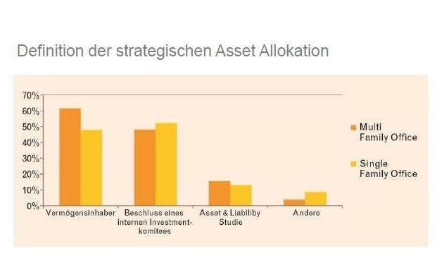 Asset Allocation: Family Offices setzen auf Aktien