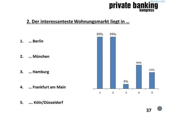 Ted-Umfrage: Wo liegt der interessanteste deutsche Wohnungsmarkt?