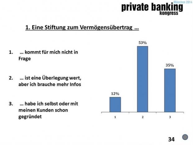 Umfrage auf dem private banking kongress München 2014: Sehen Sie einen Boom beim Thema Vermögensnachfolge?