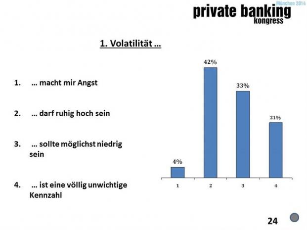 Umfrage auf dem private banking kongress München 2014: Welche Rendite halten Sie bei kapitalgesicherten Investments für seriös?