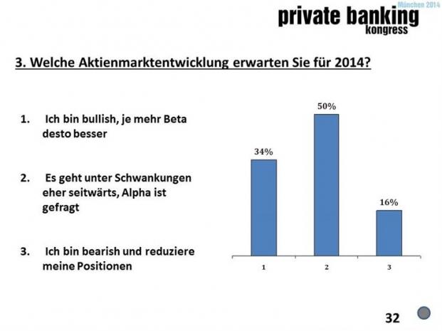 Umfrage auf dem private banking kongress München 2014: Welche Anlageklasse bringt aktuell das geringste Risiko?