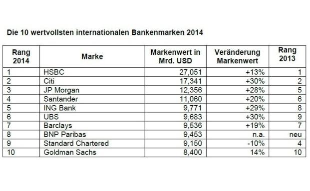 Die 10 wertvollsten internationalen Bankenmarken. | © Quelle: Millward Brown