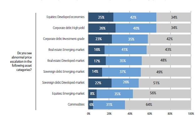 Wie beurteilen Investoren die Wahrscheinlichkeit von außerordentlich hohen Preisen bei verschiedenen Anlageklassen. Dunkelblau bedeutet sehr wahrscheinlich, hellblau heißt: Hier gibt es Potenzial für Preisexplosionen und grau bedeutet: kein Risiko.|© AGI