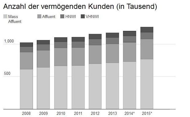Die Zahl der deutschen Private-Banking-Kunden wächst, nur wie in welchem Segment? Eine Studie von Eurogroup Consult gibt Antwort