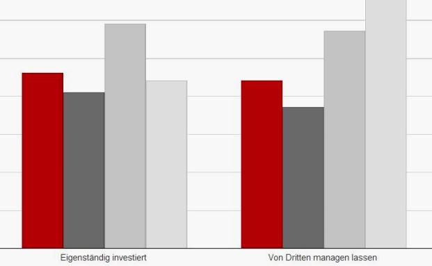 Die Family Office Consulting GmbH untersuchte, wie Family Offices in Private Equity und Venture Capital investieren