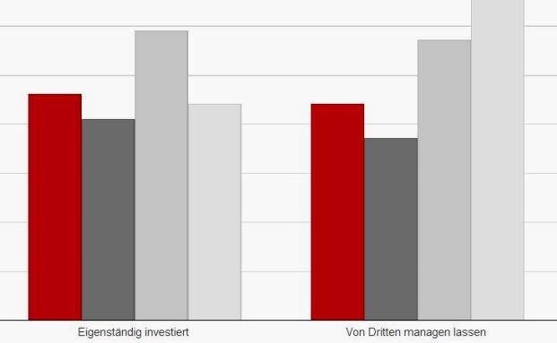 Größte DACH-Studie zum Thema: So investieren Family ...