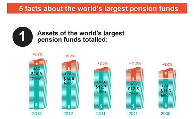 Towers-Watson-Studie: Pensionskassen legen um über 6 Prozent zu|© Towers Watson