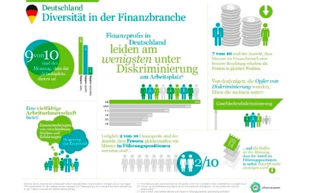 Wie schaut es mit Deutschlands Diversität in der Finanzbranche aus?|© efinancialcareers.de