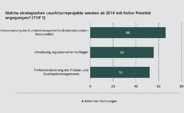 Welche Projekte sind strategisch für die Zukunft einer Bank? Ergebnis einer Umfrage vom Fraunhofer Institut unter Bankvorständen