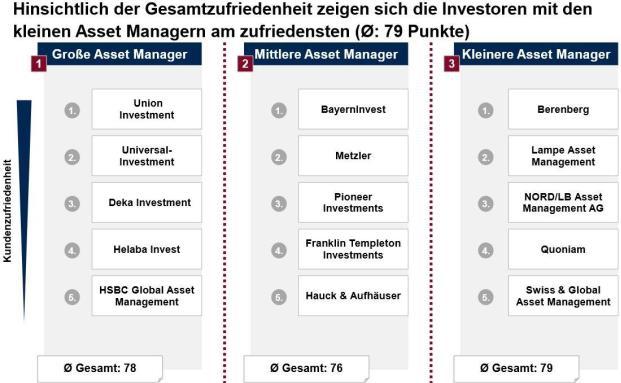 Wer sind die Lieblinge der institutionellen Anleger unter den Asset Managern?
