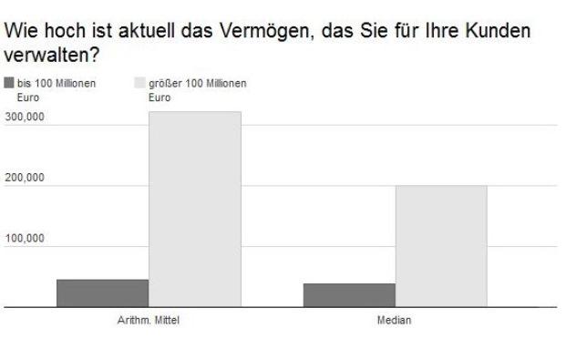 Das Institut für Vermögensverwaltung (InVV) hat erstmals rund ein Drittel aller Vermögensverwalter in Deutschland befragt