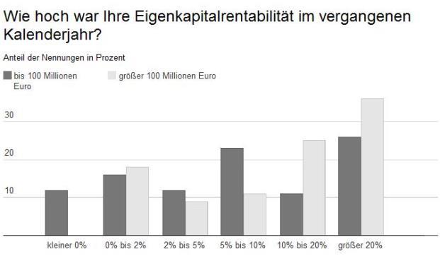 InVV-Studie: Viele Vermögensverwalter kommen auf eine Eigenkapitalrendite von über 5 Prozent