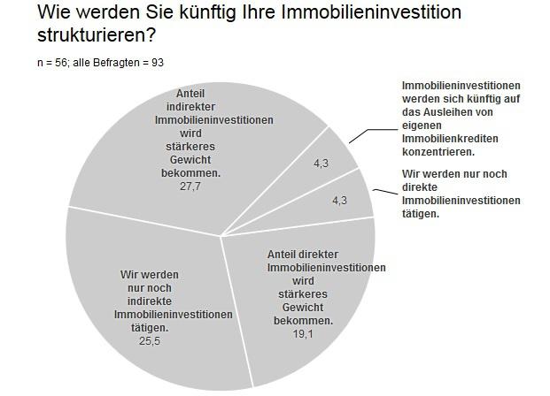 So wollen institutionelle Investoren künftig ihre Immobilieninvestition strukturieren.|© Rueckerconsult
