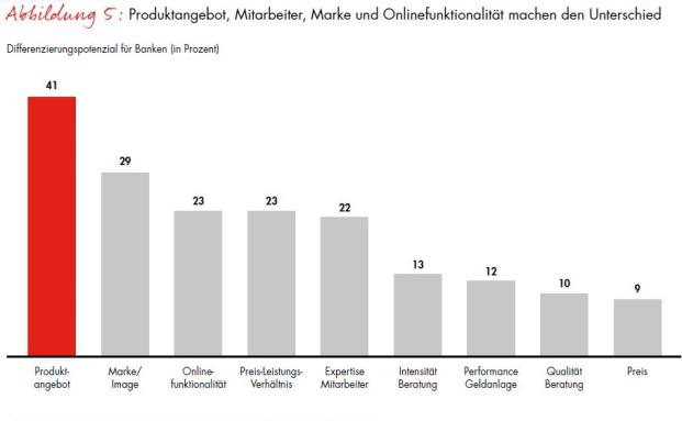 """Die Bain-Studie """"Was Millionäre von ihrer Bank erwarten"""" gibt ausführlich Auskunft, was deutsche Vermögende von ihren Banken erwarten"""