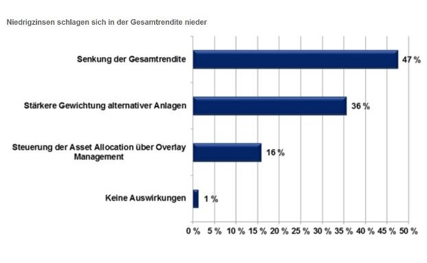 16 Prozent der institutionellen Investoren steuern ihre Asset Allocation über ein Overlay Management. | © Universal Investment