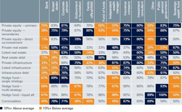 Anleger ist nicht gleich Anleger, auch bei der Gruppe der Institutionellen: Insgesamt sind Alternative Investments aber im Kommen