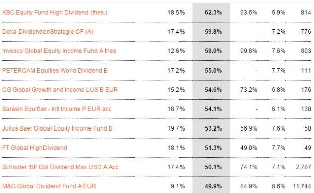 Im 3-Jahres-Check: Die besten globalen Dividendenfonds