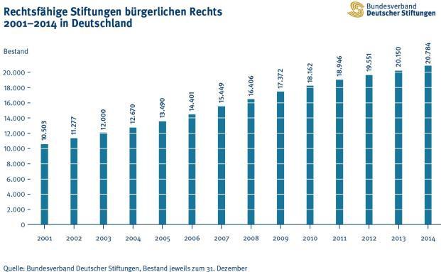 Mit 20.784 Stiftungen ist Deutschland so reich an Stiftungen wie nie zuvor