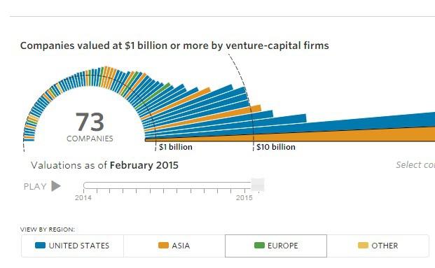 Diese Startup-Unternehmen sind mittlerweile milliardenschwer
