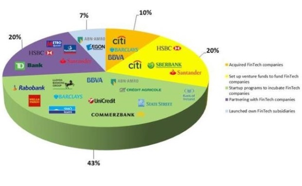 Viele Großbanken positionieren sich im Rennen um Innovationen in der Finanzindustrie
