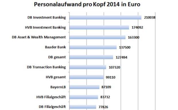 Ranking der Personalkosten in der deutschen Bankenlandschaft