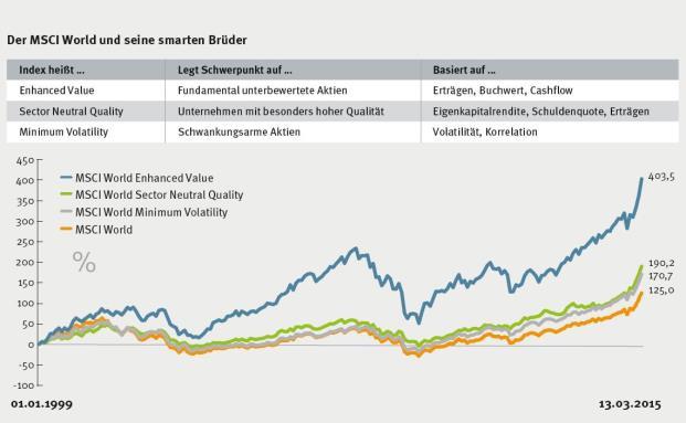 Der MSCI World Index und drei neu gewichtete, abgewandelte Varianten: Am besten schnitt die nach Value-Gesichtspunkten aufgebaute Version ab. Aber auch die anderen beiden schlugen ihr Vorbild auf längere Sicht|© MSCI / Bloomberg