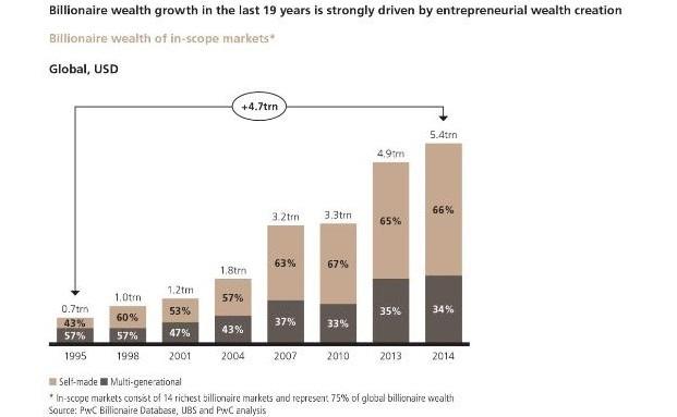 Nur eine Minderheit von Milliardären wurden dies durch Erben|© UBS
