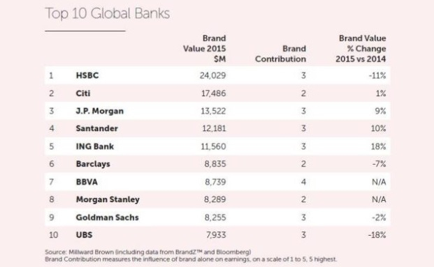 Die UBS schafft es als einziges europäisches Haus in die Top-10 der Markenwerte von Banken zu gelangen