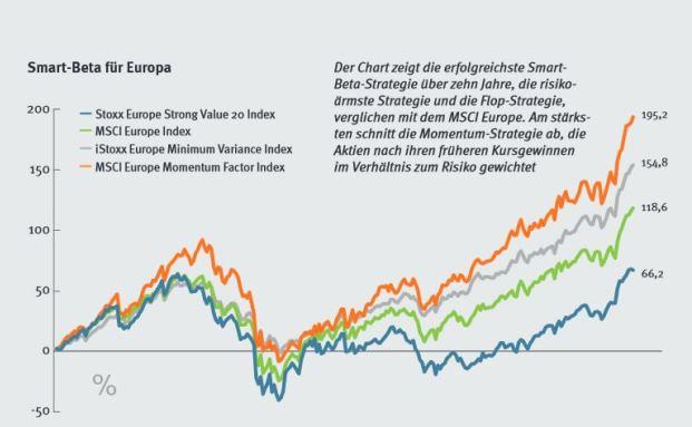 Top-Performer unter den Smart-Beta-ETFs im europäischen Aktienuniversum ist eine Momentum-Strategie von MSCI