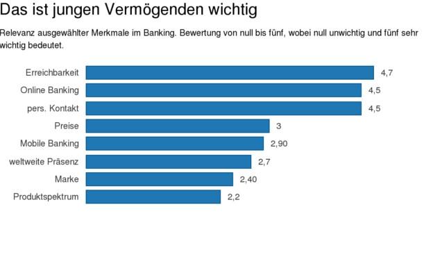 Wealth Management: Das erwarten junge Vermögende