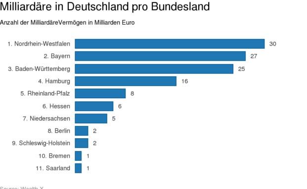 Der Datendienstleister Wealth-X hat sich Zahl und Herkunft deutscher Milliardäre genauer angeschaut|© Wealth-X