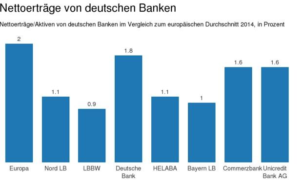Deutsche Banken hinken bei der Ertragskraft ihren europäischen Konkurrenten hinterher|© I-CV