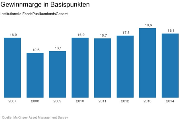 Unternehmensberatung McKinsey: Die Gewinnmargen bei deutschen Vermögensverwaltern sind rückläufig