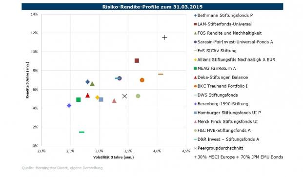 Risiko-Rendite-Profil von Stiftungsfonds im Vergleich zur Benchmark und Peer Group|© Fondsconsult
