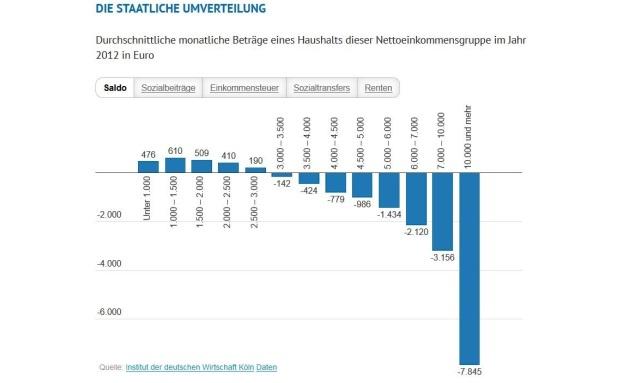 Das Institut der deutschen Wirtschaft in Köln hat die Umverteilung in Deutschland berechnet|© IW Köln