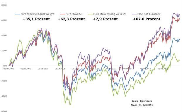 Alternative Value-Indizes zum Euro Stoxx 50 gibt es einige: Ob diese in Zukunft als der herkömmliche Index abschneiden, muss sich zeigen|© Bloomberg