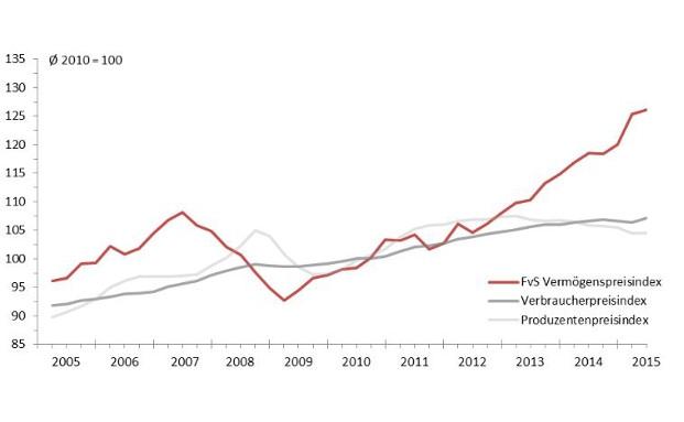 Der Vermögenspreisindex für deutsche Haushalte liegt auf hohem Niveau|© Flossbach von Storch