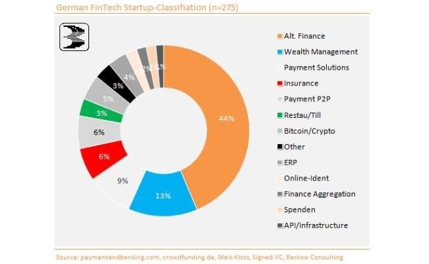 13 Prozent der deutschen Fintechs zielen aufs Wealth Management ab