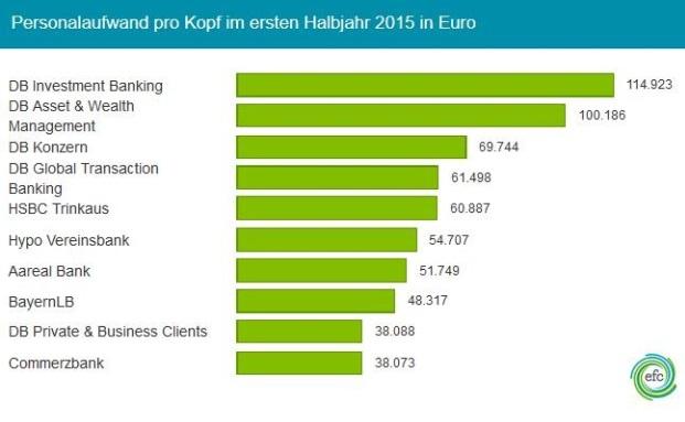Wer zahlt am besten und wo sind die Mitarbeiter ihr Geld wert? Efinancialcareers macht den Vergleich|© Efinancialcareers