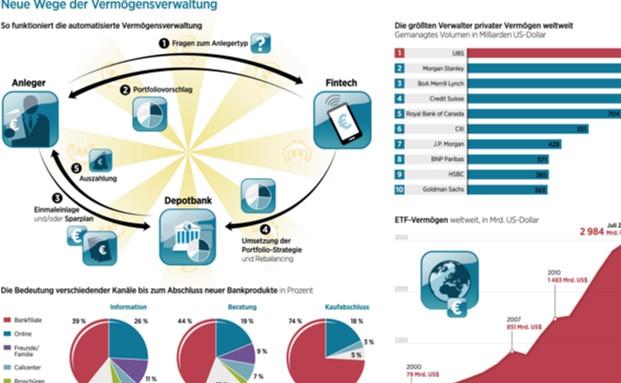 Grafik des Tages: Neue Wege der Vermögensverwaltung